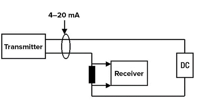 The 4–20 milliamp current loop