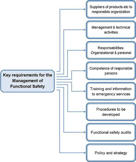 Management of Functional Safety