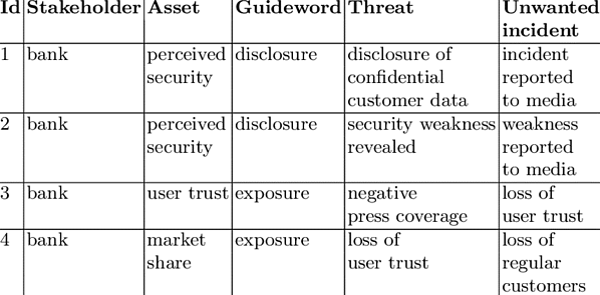Tab.1 Hazop table example (ResearchGate)