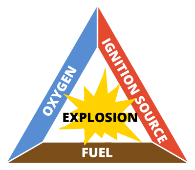 explosion triangle